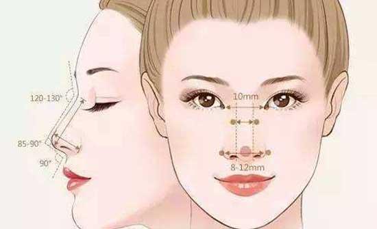 哪些情况下需要做鼻综合手术