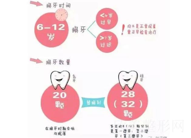 拔四颗牙的脸型变化图