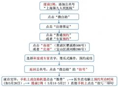 超强实用贴:去上海九院口腔科怎么挂号?