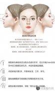 北京星医汇王军鼻整形团队独创生物微创隆鼻术