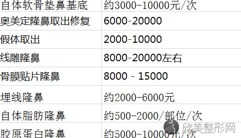武汉美亚整形金国华做鼻修复好不好?内附整形案例分享及最新整形价格表