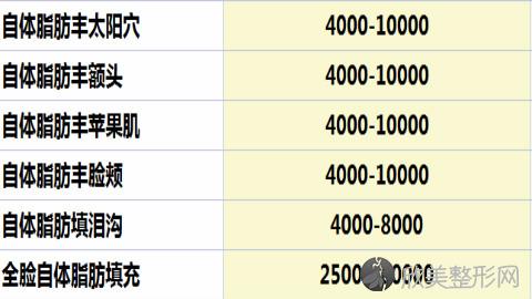 杭州珠儿丽唐亮脂肪填充做的怎么样?唐亮脂肪移植填充案例及价格表